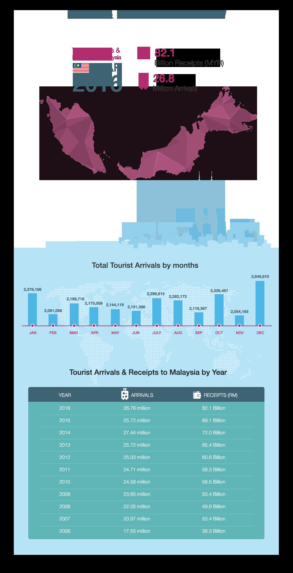 Infographic Statistics